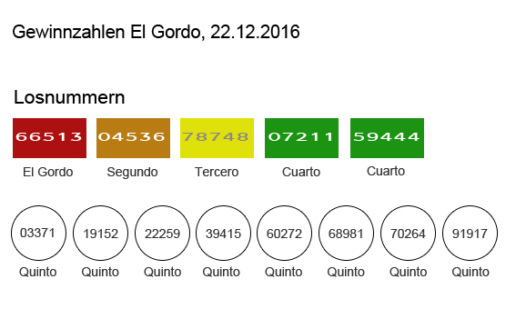 Ziehung Elgordo 22.12.2015